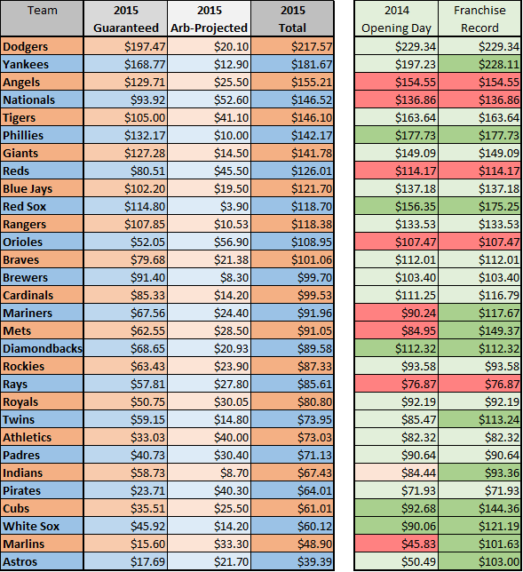 2015 payroll table hi lo w comparison