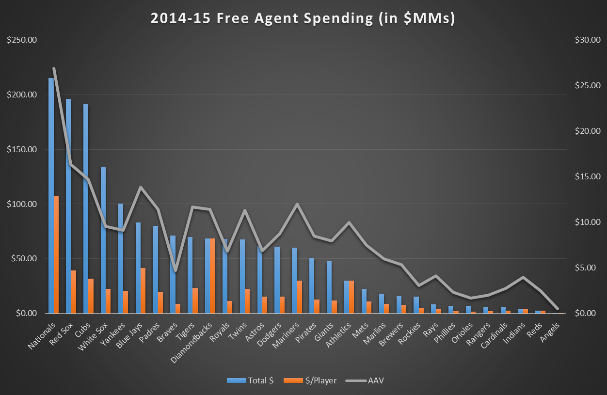 2014-15 FA spending by team graphic