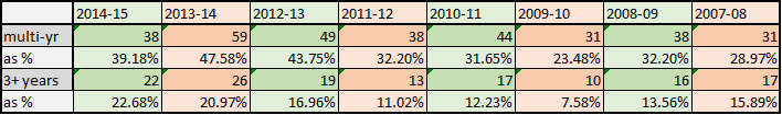 2014-15 FA spending multi vs 3plus table