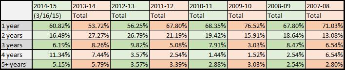 2014-15 spending multiyear as percent table