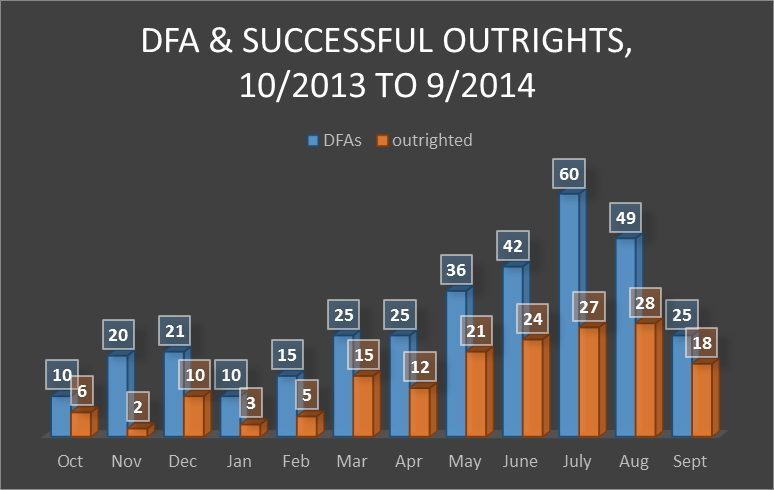 DFA annual results