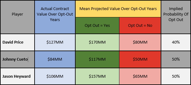 opt out value estimate table