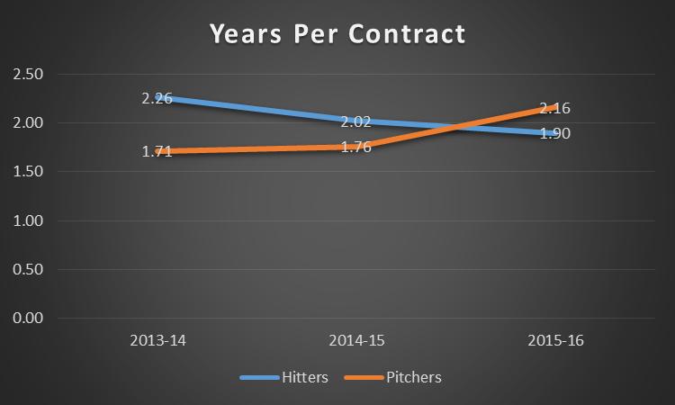 pitchers vs hitters last 3 years avg years