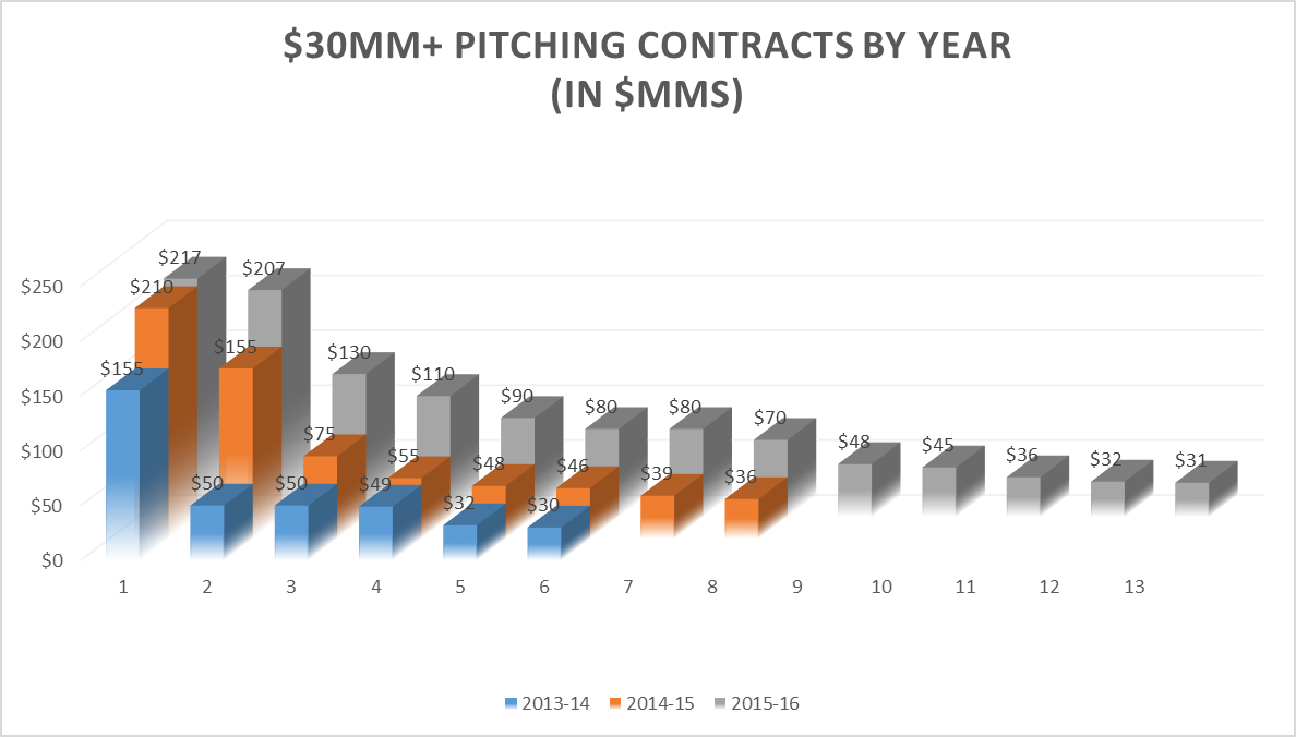 pitchers vs hitters last 3 years pitching contracts 30 plus