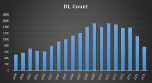 DL since 1998