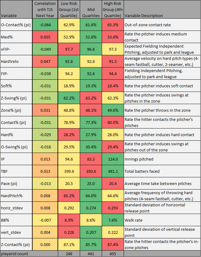 TJS Input Correlations