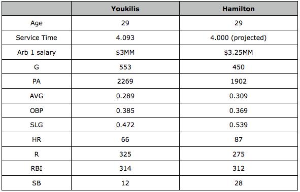 Hamilton & Youk