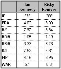 Kennedy-romero