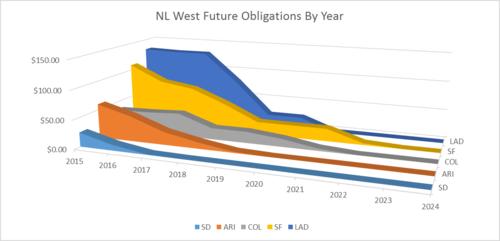 NL West 1