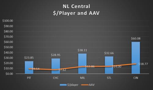 NL Central 2
