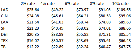 Discount impact 3