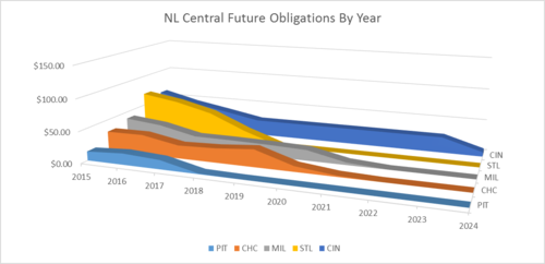 NL Central 1
