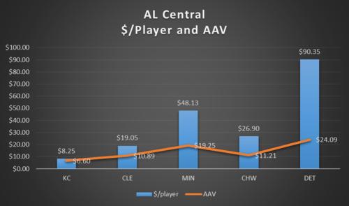 AL Central 2
