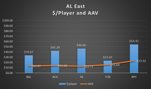 AL East 2