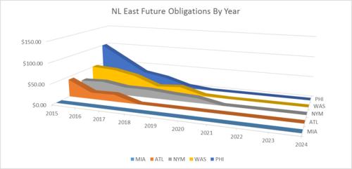 NL East 1