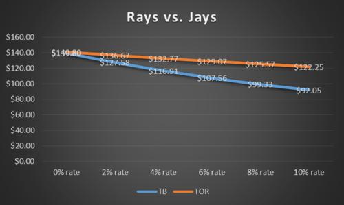 Rays vs Jays