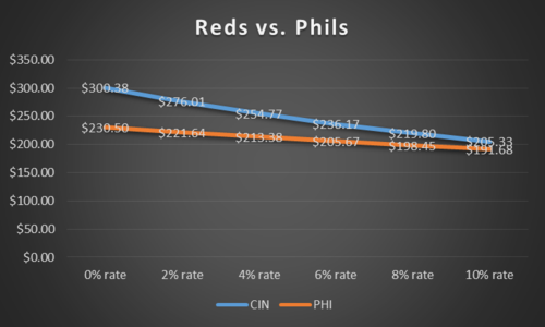 Reds vs Phils