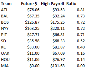Lowest ratio future dollars to high opening day payroll.jpg