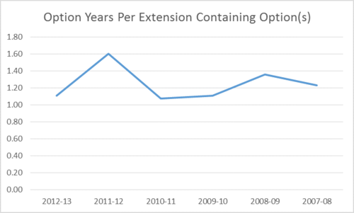 Article 1 option years per option contract chart