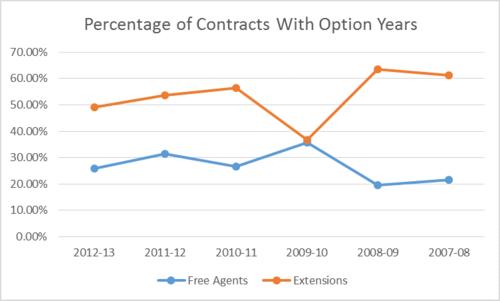 Article 1 chart extension vs fa options