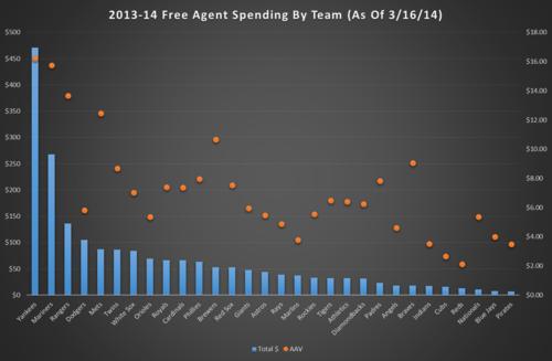 FA spending chart